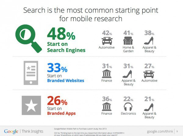 Mobile-commerce-statistics-2014-research-600x445