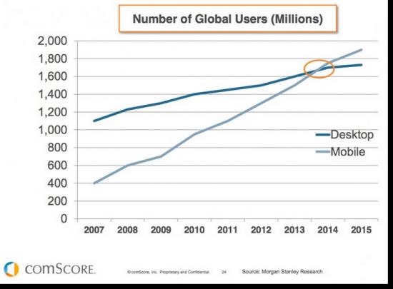 Mobile-stats-vs-desktop-users-global-550x405